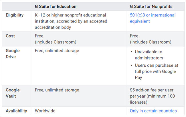 Differences between G Suite Education and Nonprofit