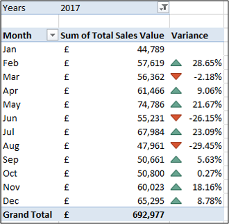 The completed variance PivotTable