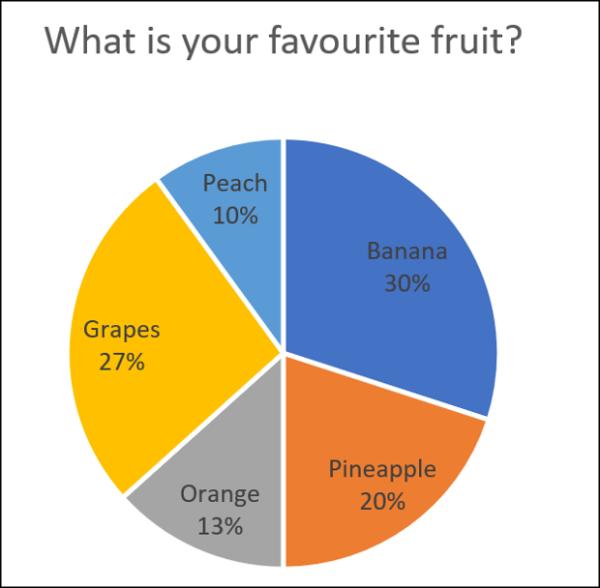 A basic pie chart