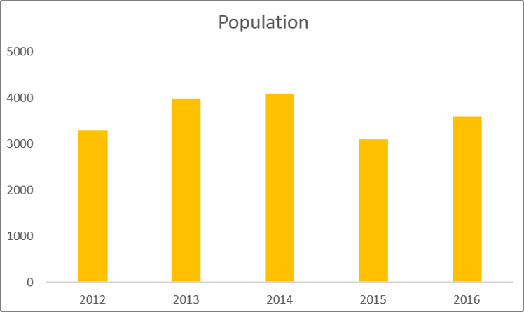 Column chart showing population data