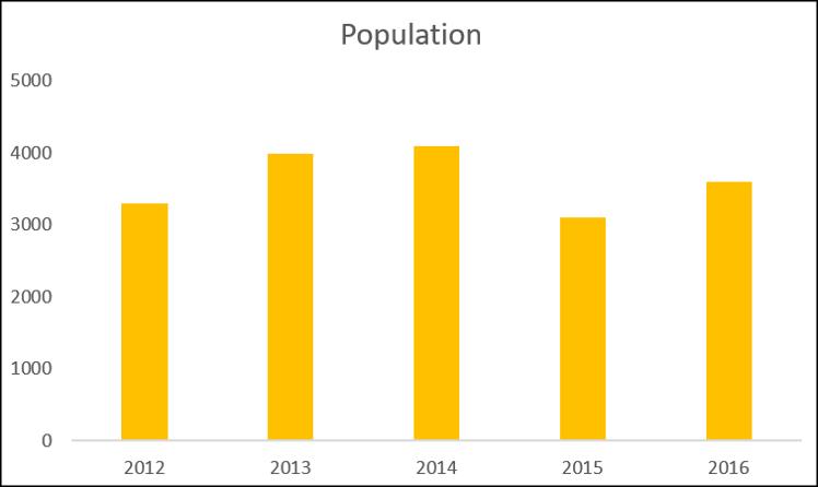 Column chart showing population data