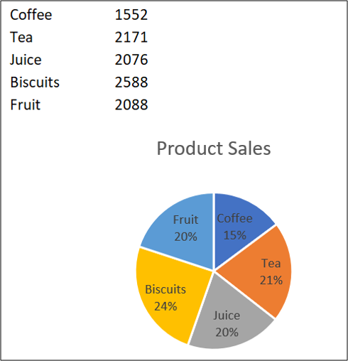 Pie chart of the combined data