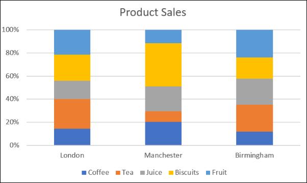 Comparación de ventas con la columna de porcentaje apilada