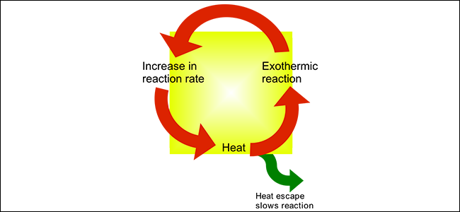 A diagram that explains thermal runaway