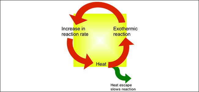 A diagram that explains thermal runaway