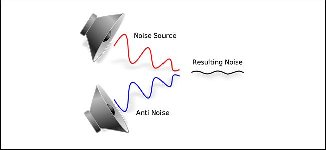 A diagram showing how noise cancellation works