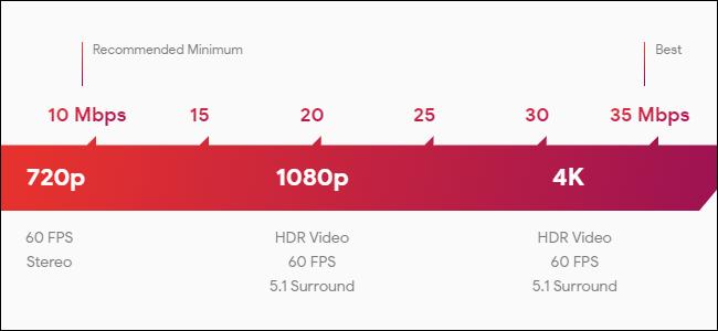 Stadia bandwidth cap