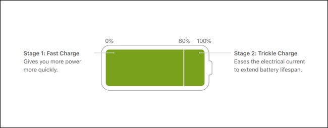 Battery image showing the first 80% is fast charge, final 20% is a trickle charge