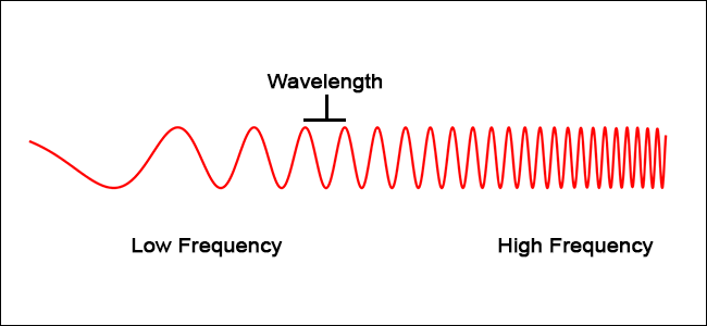 Visual example of a modulating wave. As frequency increases, the wavelength (the distance between each wave) decreases.