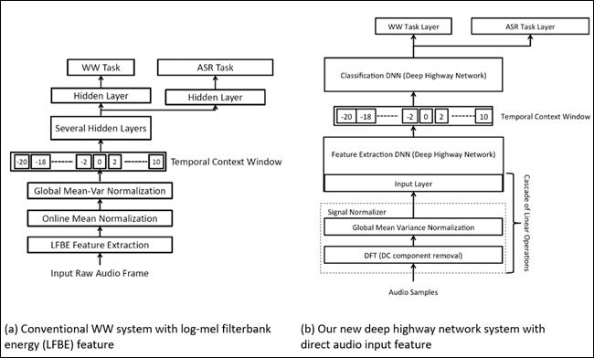 A flowchart of the Amazon algorithm layers.