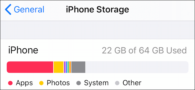 iPhone Storage screen.
