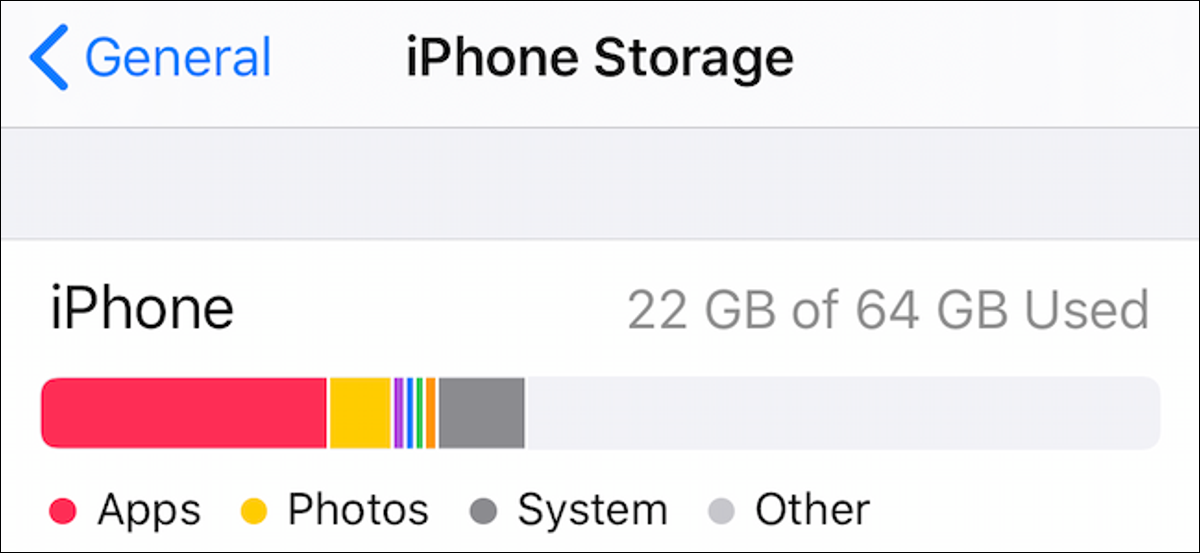 Showing The Storage Breakdown Graph