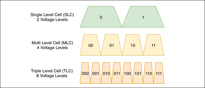 Voltage levels increase exponentially with higher memory density