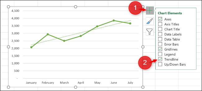 """Click the """"Chart Elements"""" button, and then click the """"Trendline"""" checkbox."""