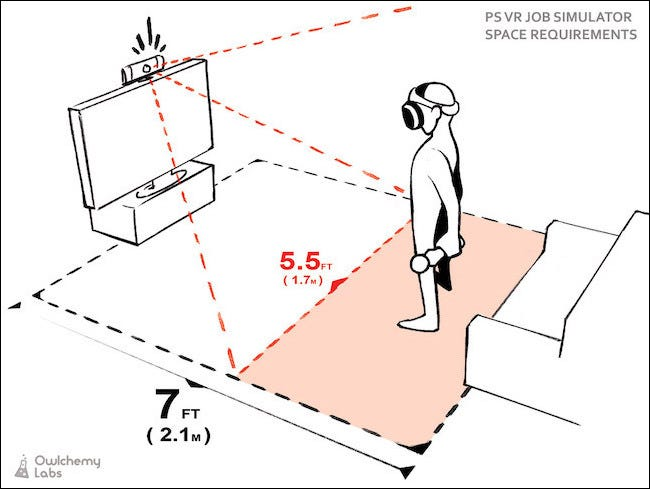 Graphical representation of camera field of view from the top of a TV and player standing in front of it.