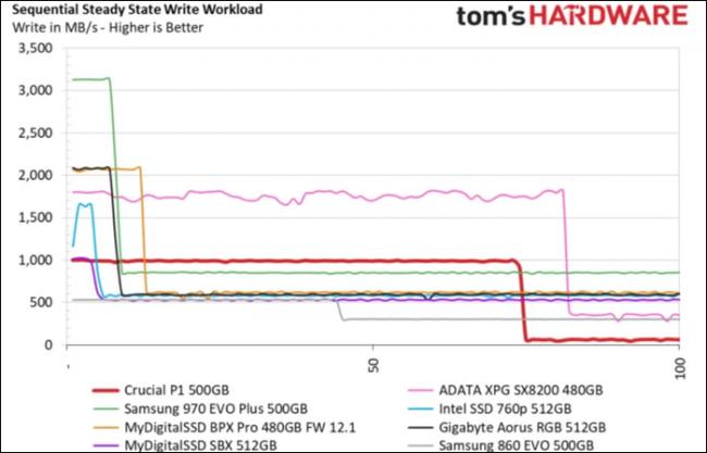 La velocidad de escritura cae después de 64 GB