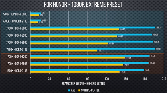graph showing framerate scaling with memory speed