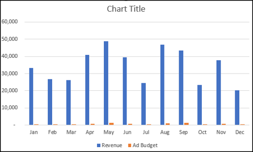 Clustered column chart that needs changing