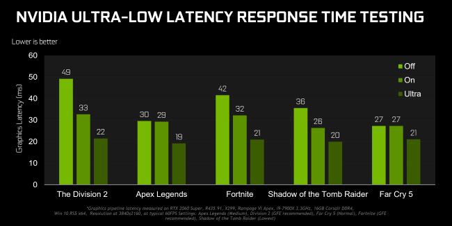 Resultados de las pruebas comparativas de tiempo de respuesta de latencia ultrabaja de NVIDIA