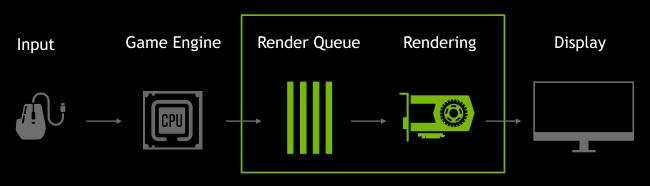 Diagrama de cola de procesamiento de NVIDIA