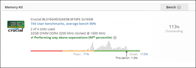 RAM benchmarked at 94th percentile, 113% speed