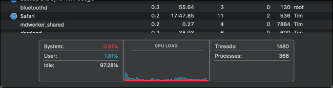 The Activity Monitor CPU Load Graph.