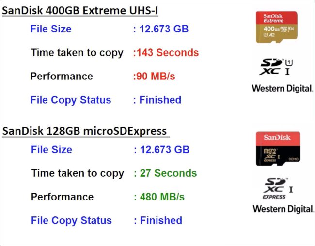 Test results comparing microSD Express speeds to those of a current microSD card.
