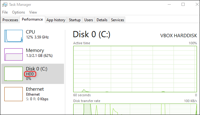 Disk type shown on the Task Manager's Performance tab in Windows 10.