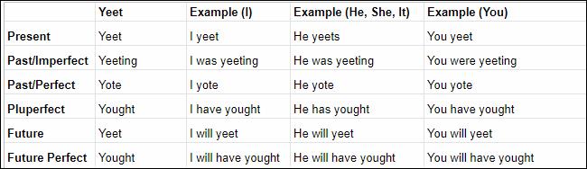 The Yeet conjugation chart.