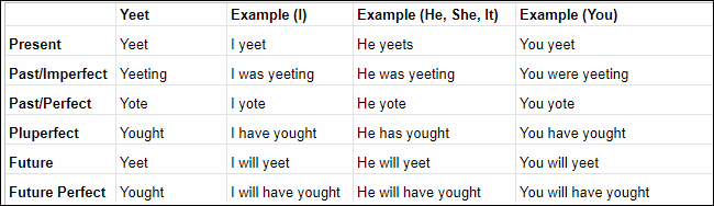 The Yeet conjugation table.