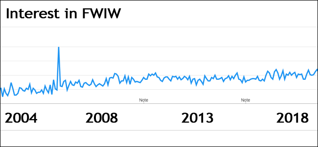 A screenshot of the Google Trends interest in FWIW page.