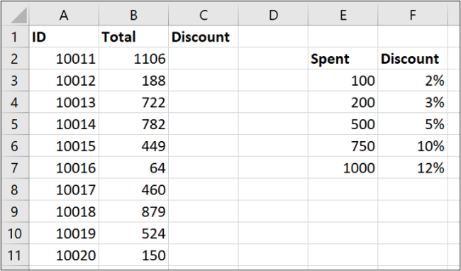 Table data for a range lookup