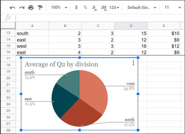 A pie chart in a spreadsheet.