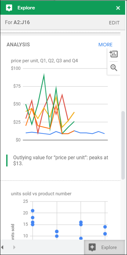 """Premade charts in the """"Analysis"""" section of Explore."""