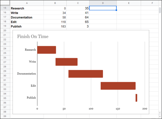 And there you have it. A beautifully made Gantt chart.
