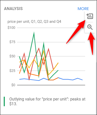 Click the magnifying glass to preview a chart or click the plus sign (+) to insert it into your spreadsheet.