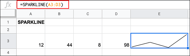 The SPARKLINES function in Google Sheets, creating a basic sparklines chart using a range of data over four cells