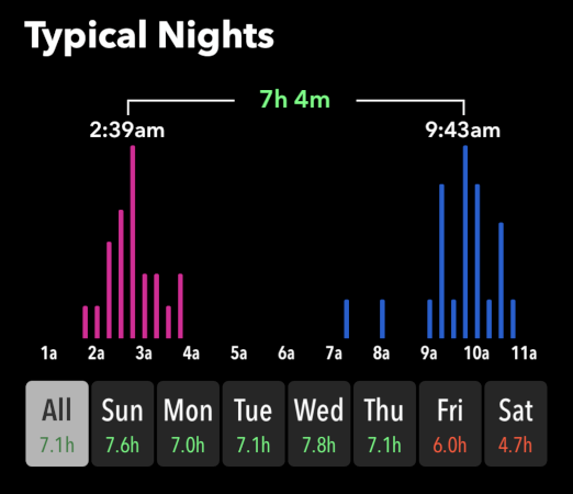 "The ""Typical Nights"" bar graph in the Sleep++ app."