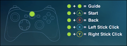 A list of Steam Link controller shortcuts.