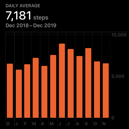 Step Count Data on the Apple Watch.