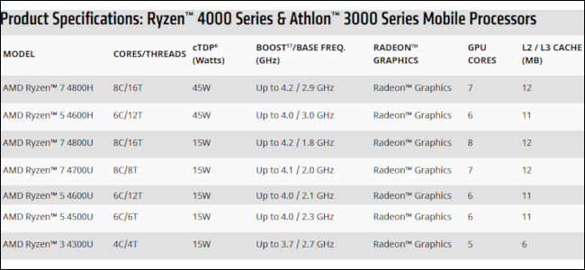 A table listing AMD's new Ryzen 4000 processors.