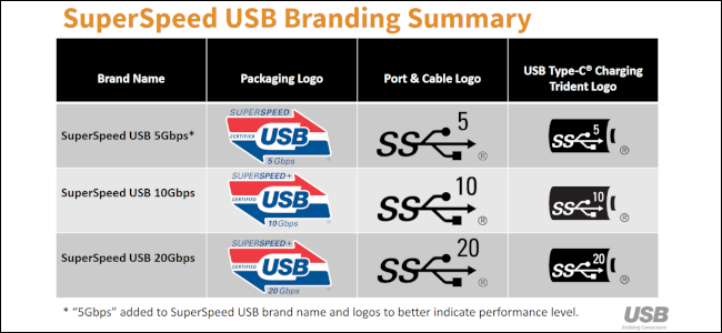 A gray and black table on white background displaying the naming and branding schemes for SuperSpeed USB.