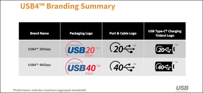 A table of the USB4 version naming and branding schemes.