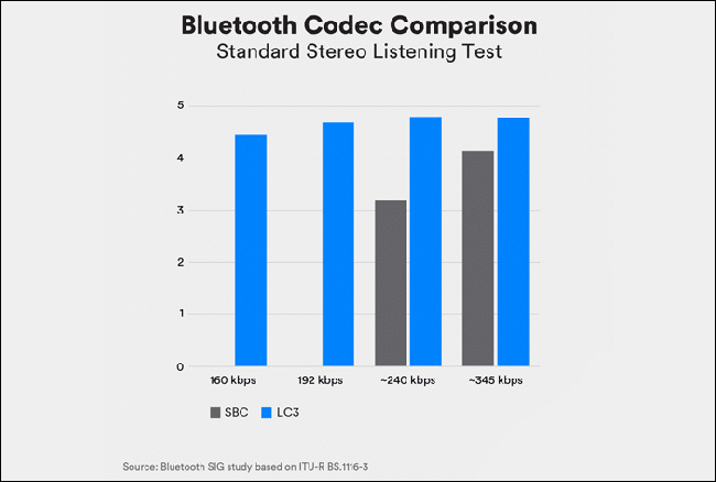 A bar graph showing how Bluetooth LE Audio compares to Bluetooth Classic.