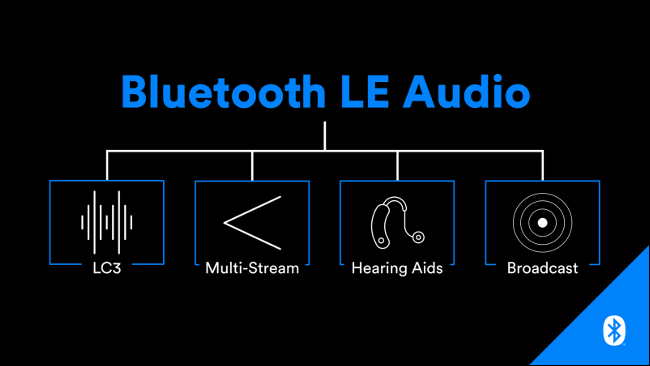 A flow chart of new features Bluetooth LE Audio will enable.