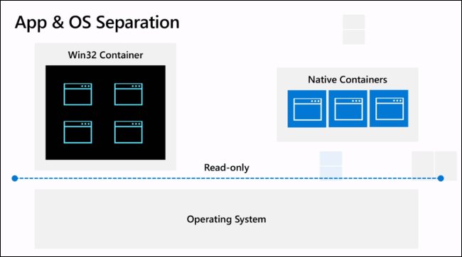 Containers on Windows 10X
