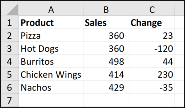 Sample data of product sales