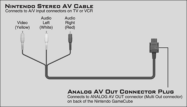 """The """"Nintendo Stereo AV Cable"""" connection diagram."""