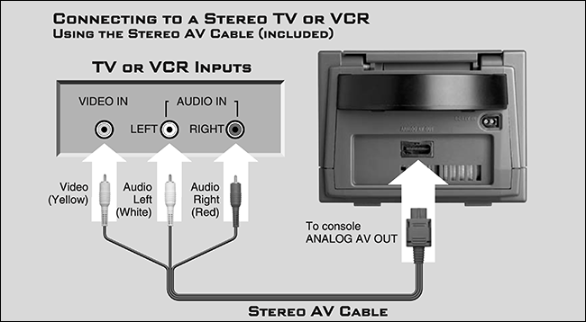 """The """"Connecting to a Stereo TV or VCR Using the Stereo AV Cable"""" diagram."""