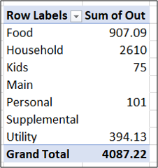 second PivotTable summarising expenses by category